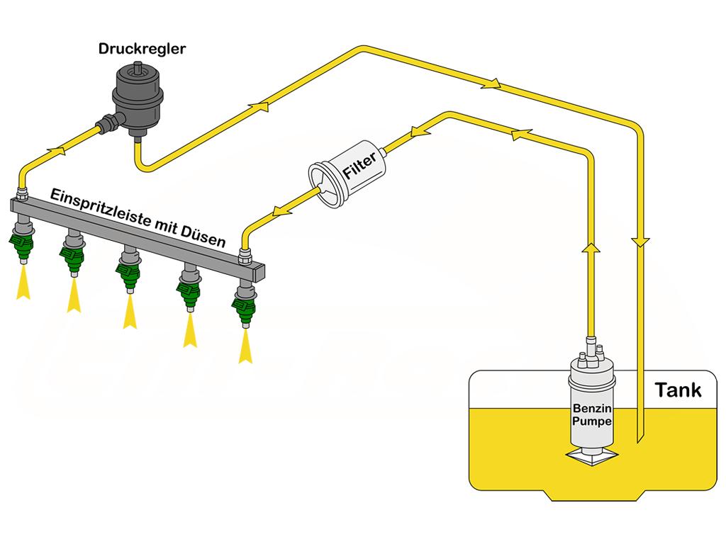 Benzinpumpe im Kraftstoffsystem