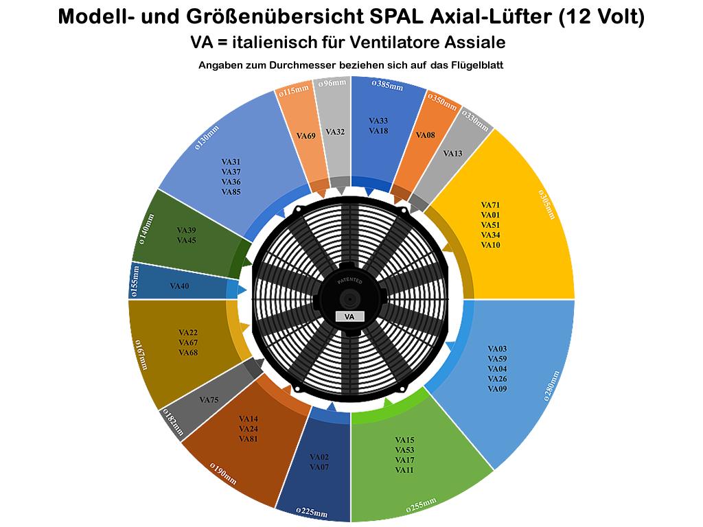 SPAL Lüfter Modell- und Größenübersicht