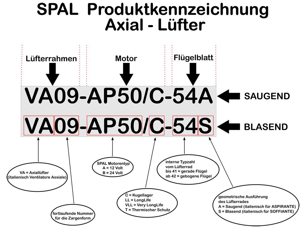 SPAL Lüfter Teilenummer Produktkennzeichnung